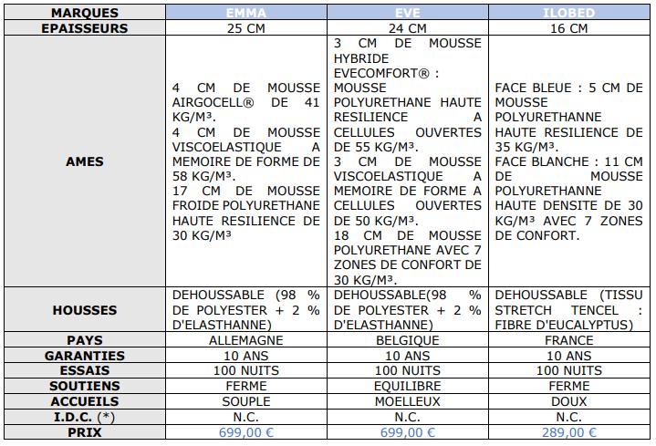 comparatif-aout-2020-des-matelas-uniques-universels-tableau-01