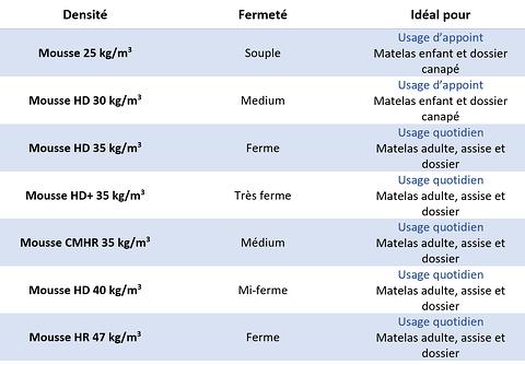 Tableau des différents types de mousse