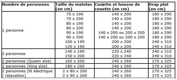 Tableau du guide des tailles dans la literie